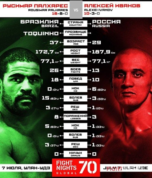 FIGHT NIGHTS GLOBAL 70. Rousimar Palhares vs. Alexei Ivanov