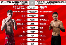 FIGHT NIGHTS GLOBAL 62. Джек МакГэнн vs. Леван Макашвили