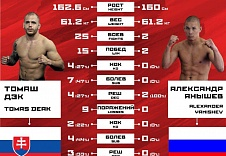 Инфографика. FIGHT NIGHTS GLOBAL 59. Химки. Полуфинал Гран-при в суперлегком весе (61.2 кг) Томаш Дэк - Александр Янышев.