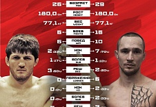 FIGHT NIGHTS GLOBAL 62. Алиасхаб Хизриев vs. Матей Трухан.